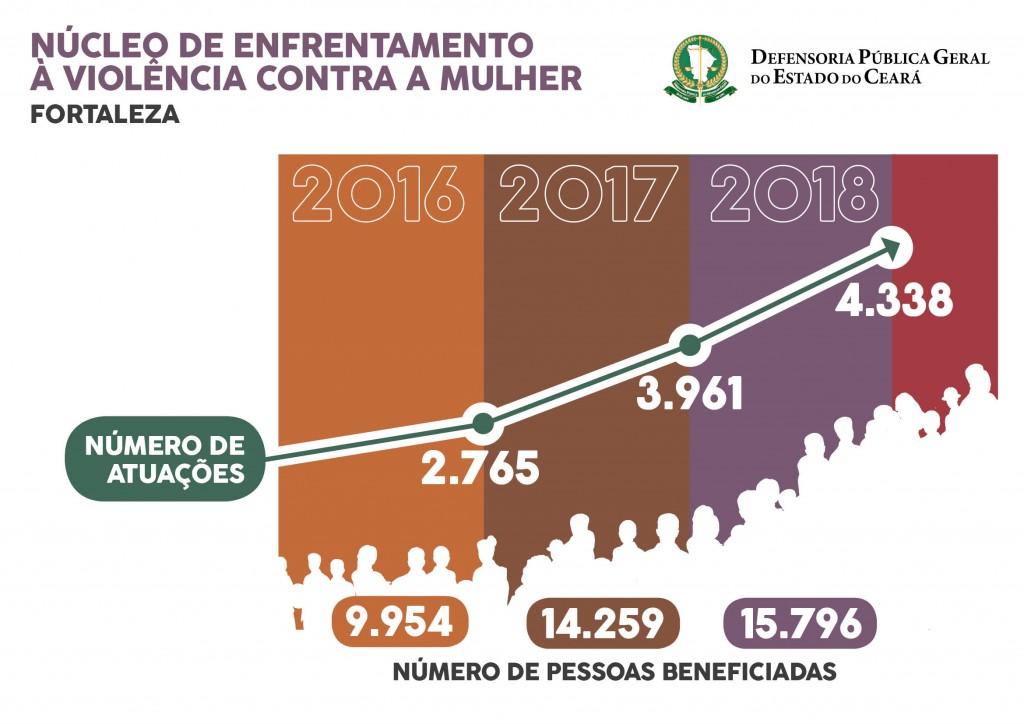 GRAFICO COMPARATIVO ATUACAO NUDEM 2016-2018